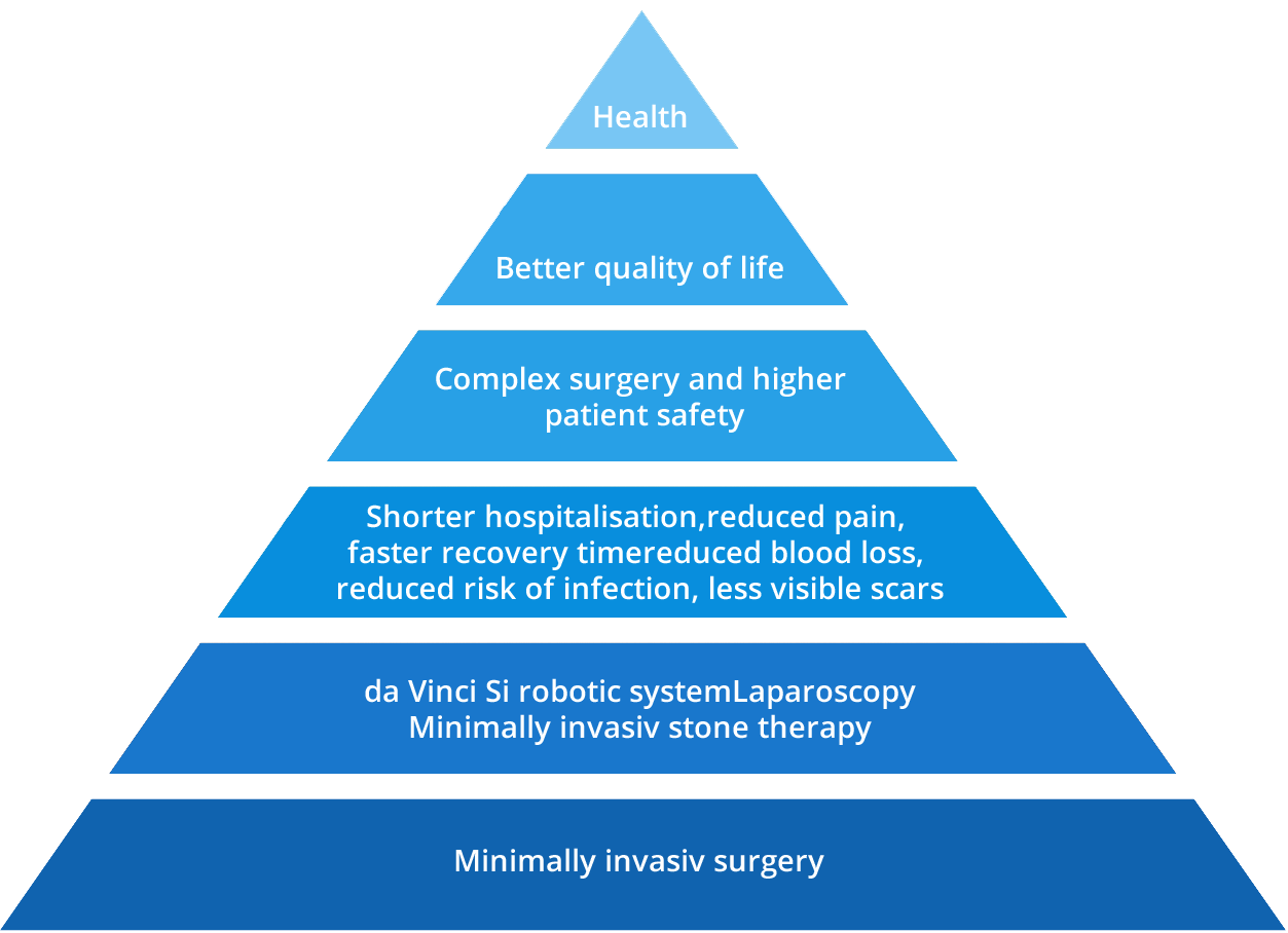 da Vinci® Robotic Surgery, Shorter hospitalisation, reduced pain, faster recovery time reduced blood loss, reduced risk of infection, less visible scars